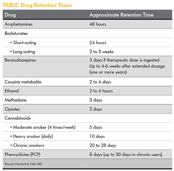 Urine drug testing a patient centered approach mpr