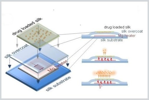 Wi-Fi Drug Delivery: Implantable Devices Deliver Tx, Then Dissolve