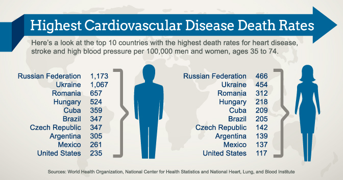 causes of heart diesea Webmd explains different types of congenital heart disease in infants, children and adults.