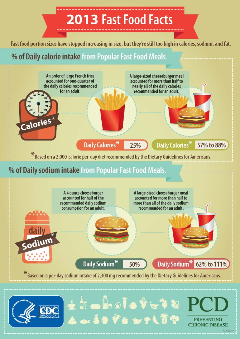 Results From Menu Labeling In Restaurants