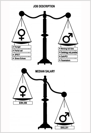 Gender Disparity in Cardiologists' Salaries