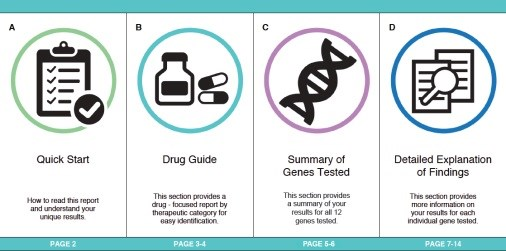 First-of-Its-Kind Pharmacogenetic Test Could Predict Medication Response
