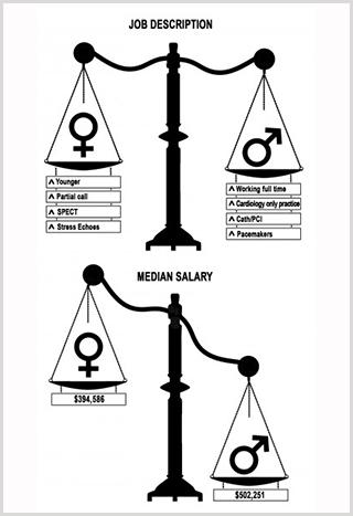 Gender Disparity in Cardiologists' Salaries