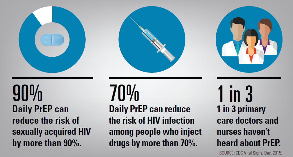CDC: Not Enough High-Risk Adults Receiving HIV PrEP