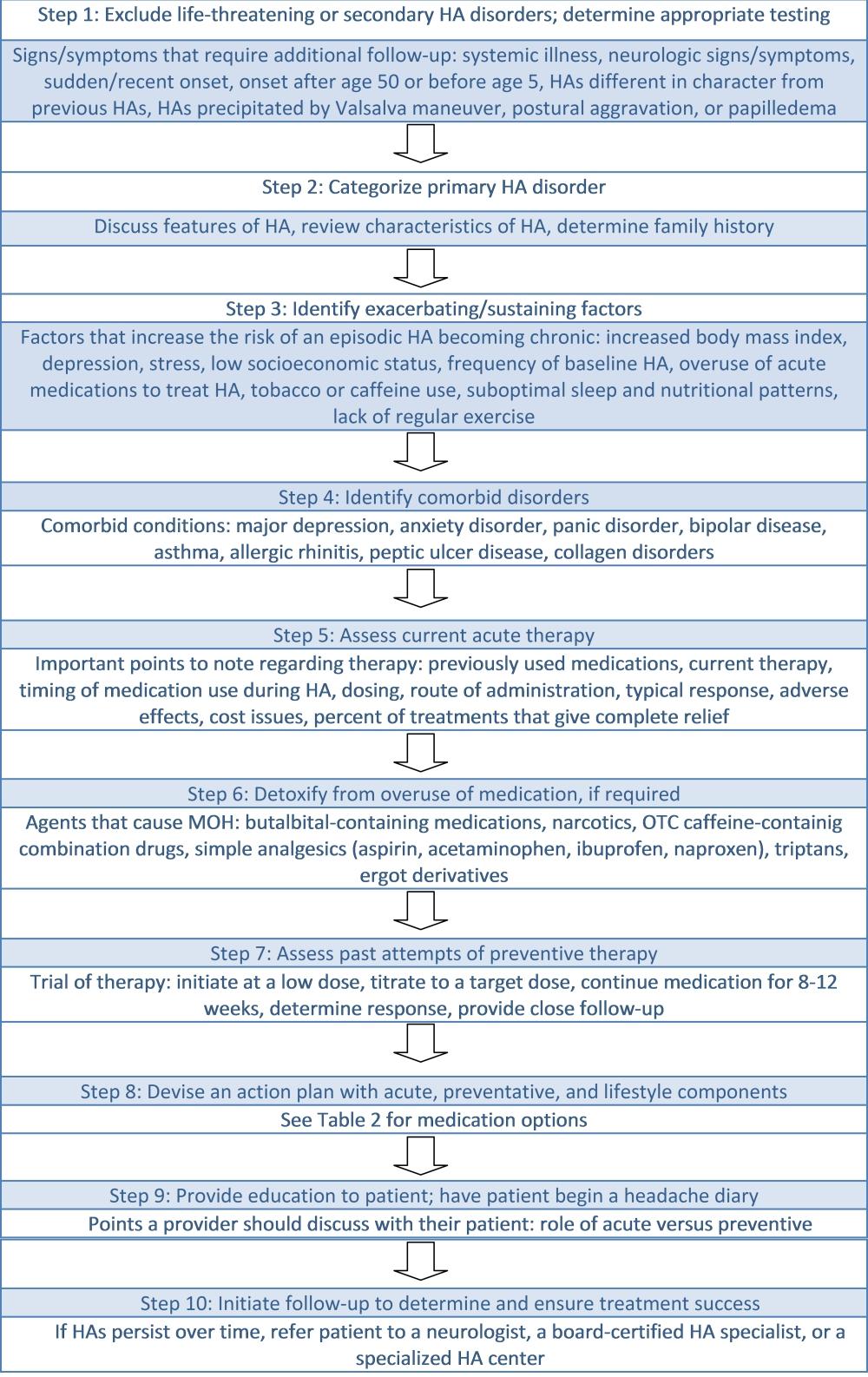 Tension headache: symptoms, causes, treatment, reviews 57