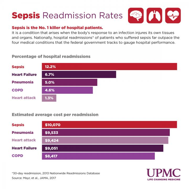 The researchers compared sepsis readmission to the four conditions tracked by CMS.