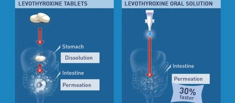 Tirosint-SOL is a liquid form of levothyroxine; a synthetic form of the thyroid hormone thyroxine
